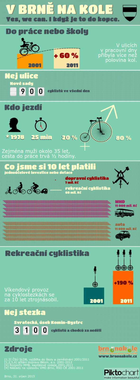 Infografika: V Brně na kole