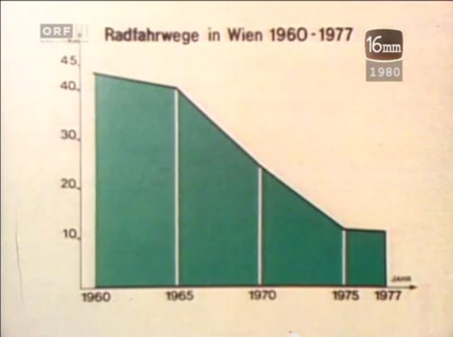 radfahrwege_in_wien_1960-1977