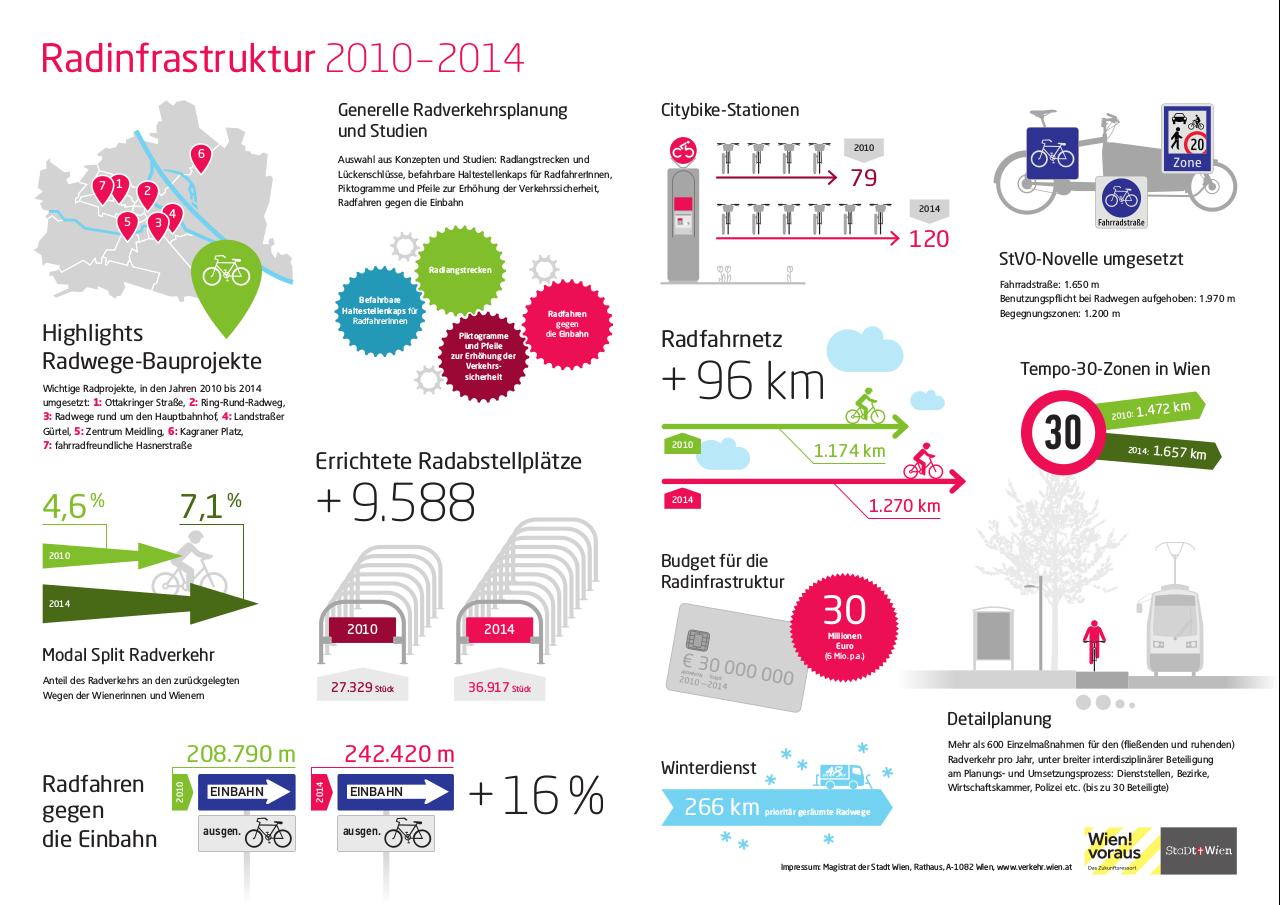 Infografik_Fahrradinfrastruktur-Wien-2010-2014