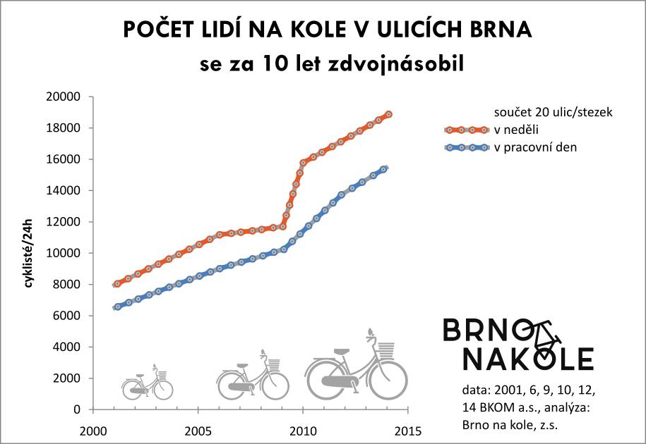 Lidí na kole jezdí dvakrát víc než před 10 lety
