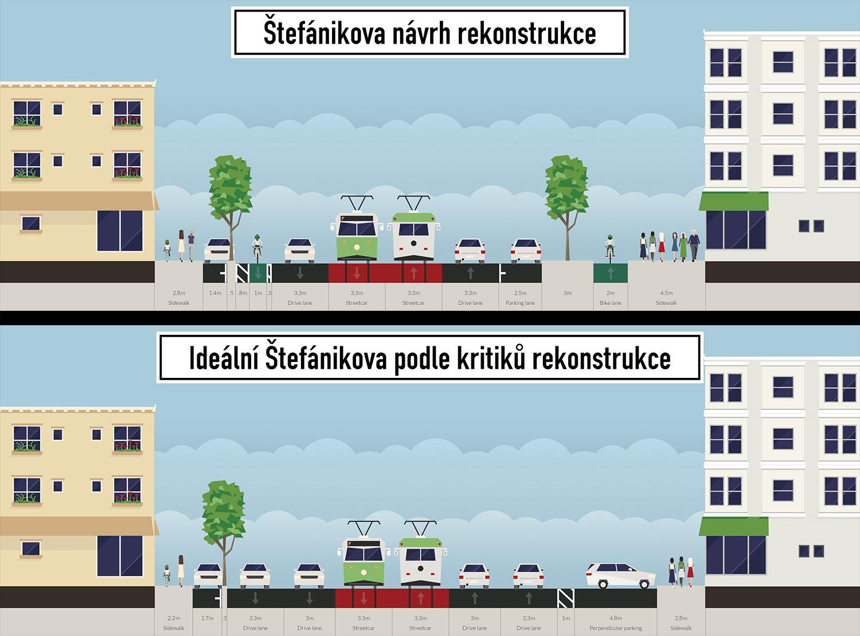 """""""Pro řidiče z toho bude peklo"""" – kritika rekonstrukce Štefánikovy a co se za ní skutečně skrývá"""