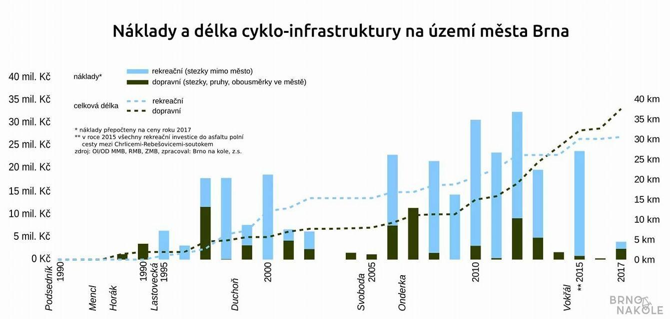 Investice do cyklodopravy v Brně stále spí, městu ujíždí kolo