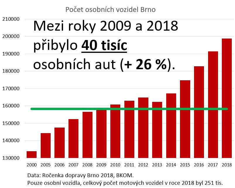 7 381 nových aut za rok, Brno prohrává s automobilismem